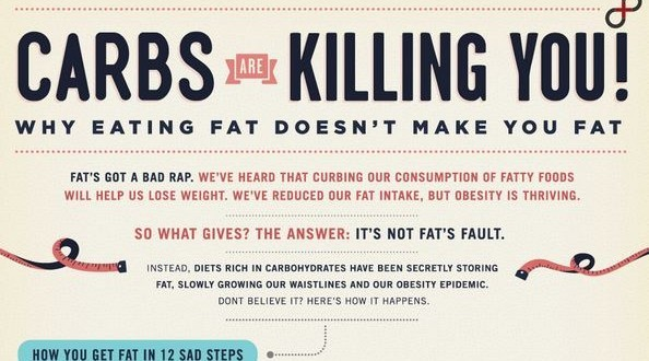 """Carbs are killing you"" infographic revisited"