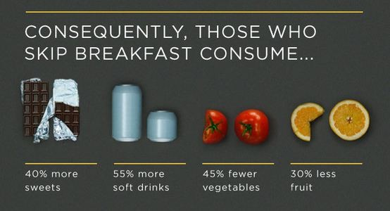 why you should eat breakfast There's a reason people say breakfast is the most important meal of the day lower your bmi, strengthen your heart, and get your daily dose of vitamins all by eating breakfast.