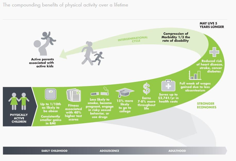 Benefits of Physical Activity over a Lifetime care of Designedtomove.org