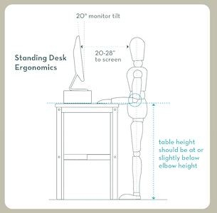 What height does my standing desk need to be?