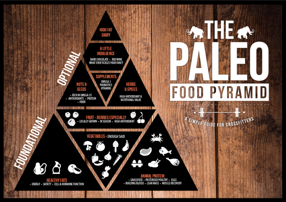 Planning a Paleo Party? Here's the food pyramid for your reference