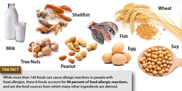 Can Food Allergies Cause Digestive Problems