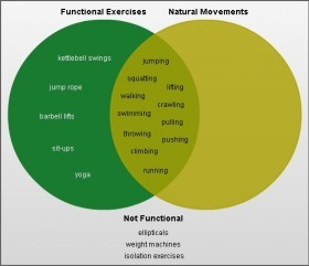 natural functional movement venn diagram
