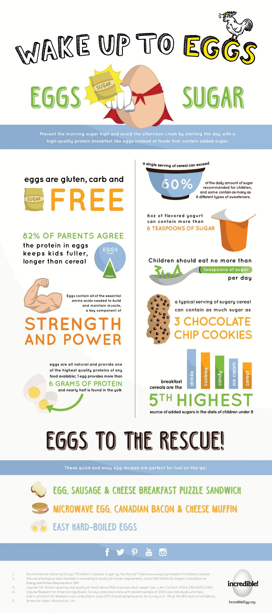 Incredible Eggs Infographic Nutrient-rich, all-natural eggs are a welcome addition to any diet