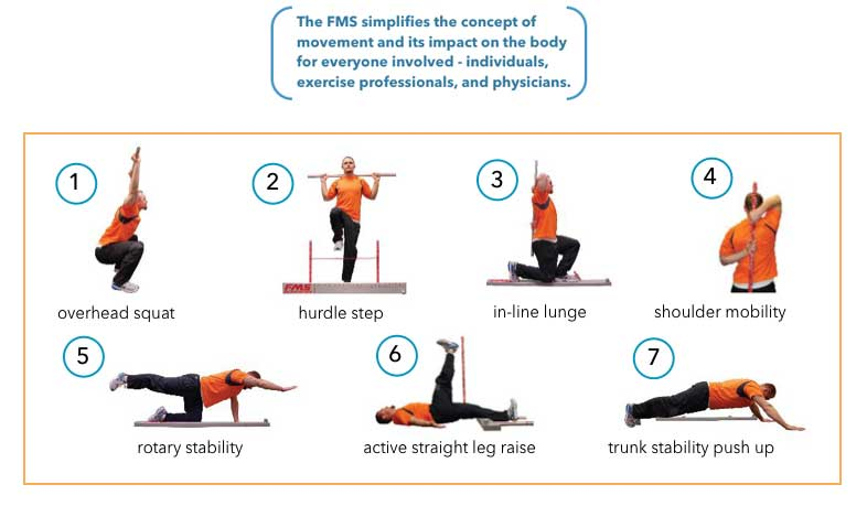 What Is Fms The Functional Movement Screen Part 1