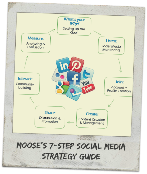 7 Step Social Media Strategy to Awesomeness