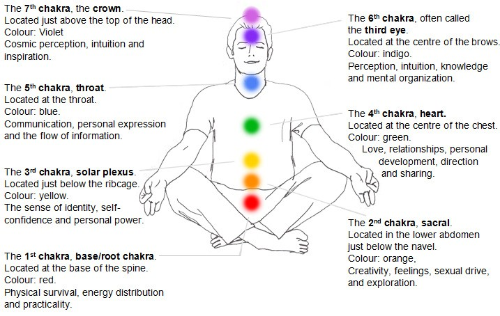 Chakras locations and definitions