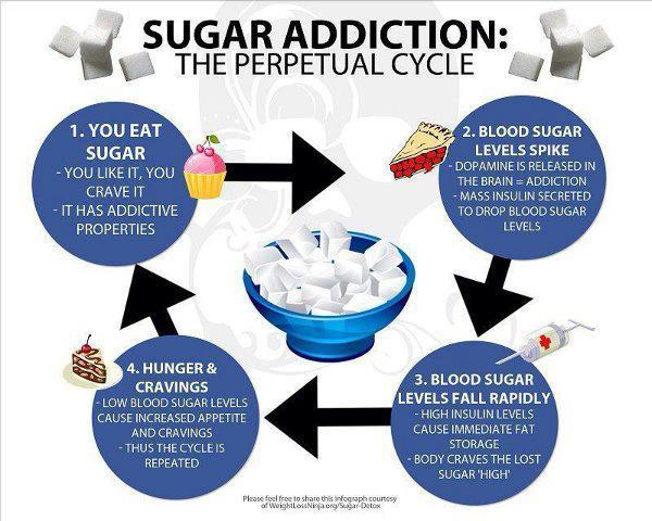 The Sugar Cycle - a downward spiral?
