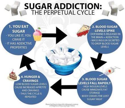 Avoid the Sugar Addiction Cycle