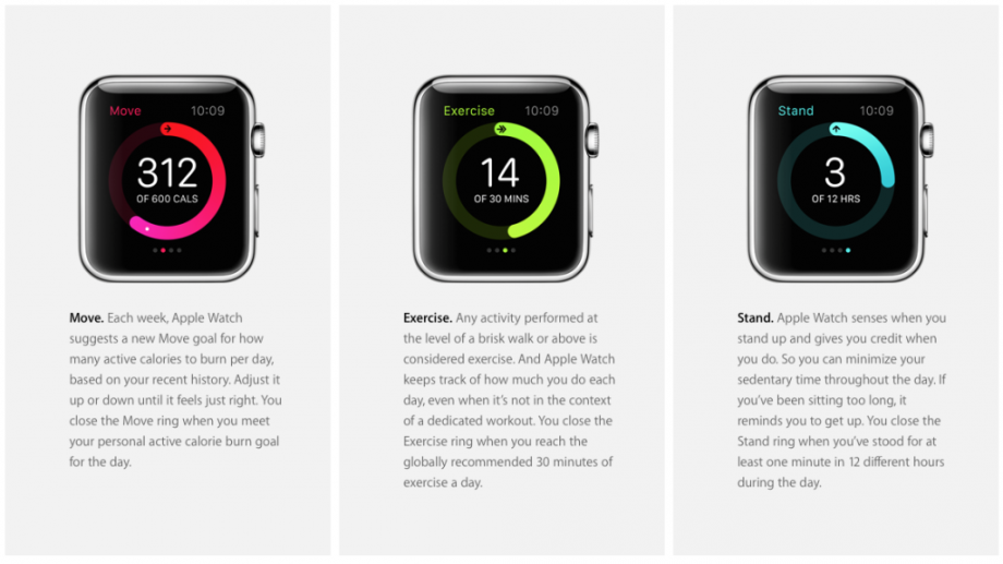 What Does The Apple Watch Mean For Your Health And Fitness