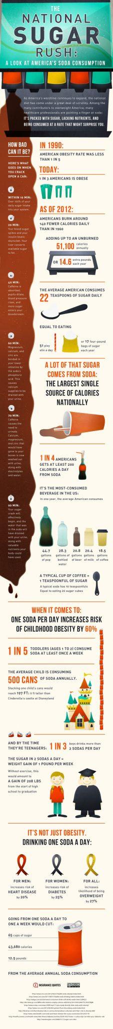 Sugar Rush infographic