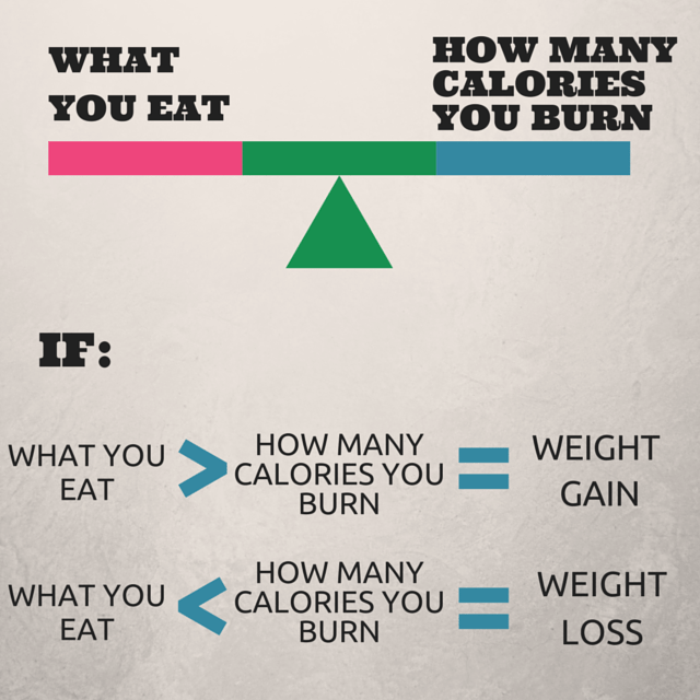 What You Eat vs What you Burn