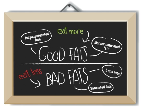 good fat bad fat sign Good fats and bad fats, polyunsaturated and monounsaturated fats vs. saturated or trans fatty acids
