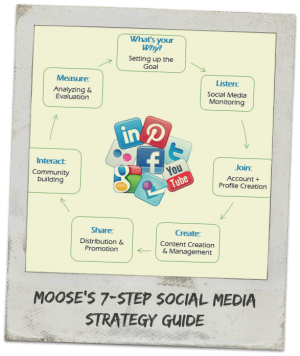 Moose's 7 Step Strategy to Social Media Awesomeness!! Click here.