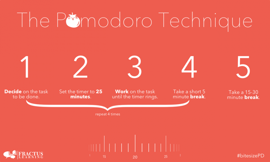 The Pomodoro Technique is a great time management technique. [Image Credit: Fractus Learning]