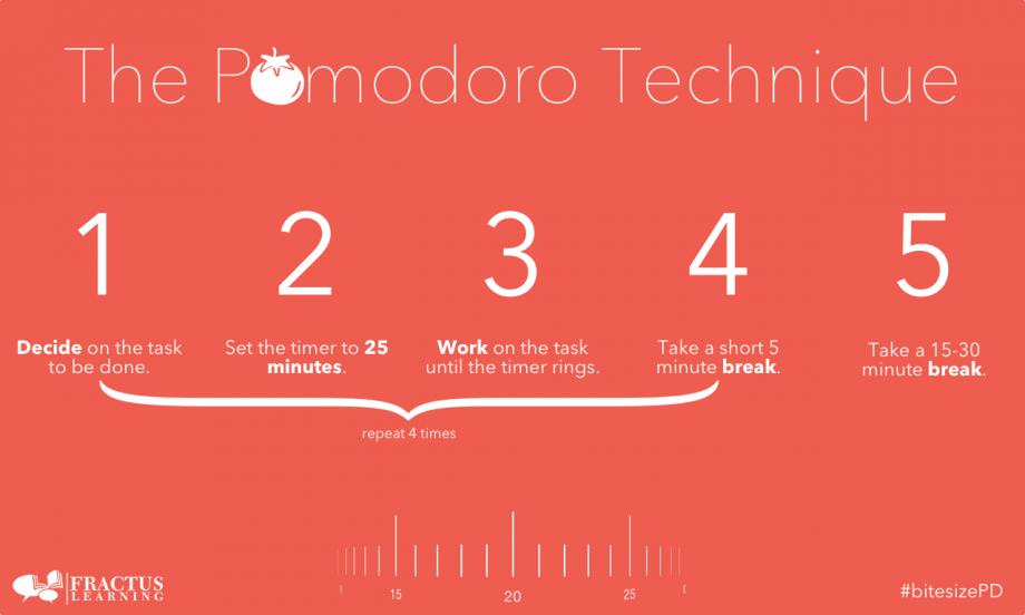 Pomodoro Technique® Illustration
