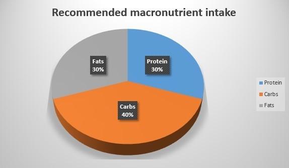 macro nutrient intake suggestions