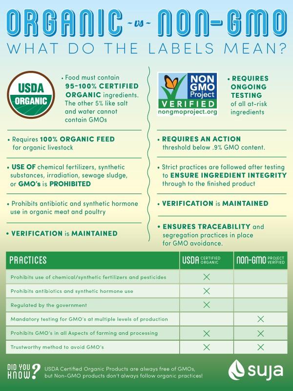 Organic vs non organic foods