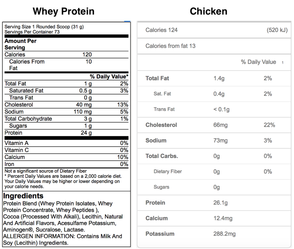 Whey Protein Isolate Whole Foods