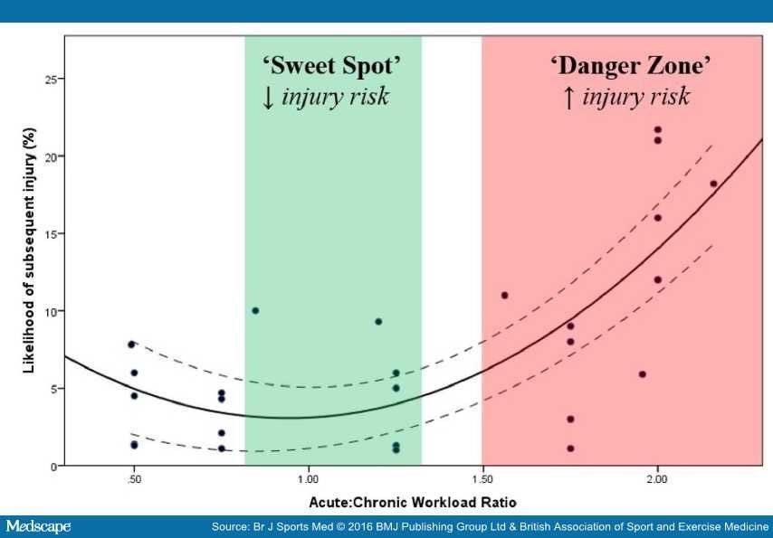 ACWR Acute:Chronic Workload Ratio