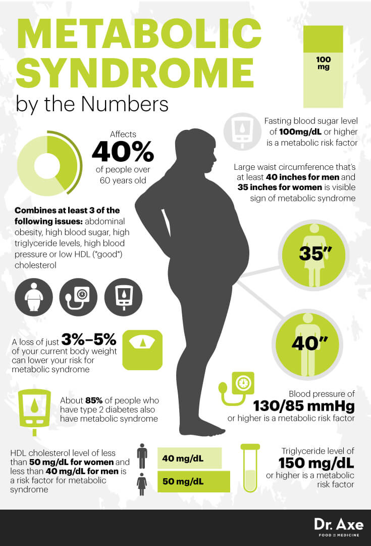Metabolic syndrome: What it means to you now