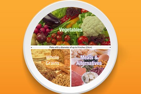 The Healthy Plate Method