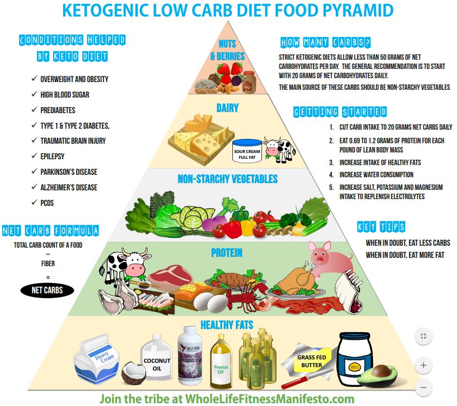 Ketogenic Diet Pyramid | All About Ketogenic Diet