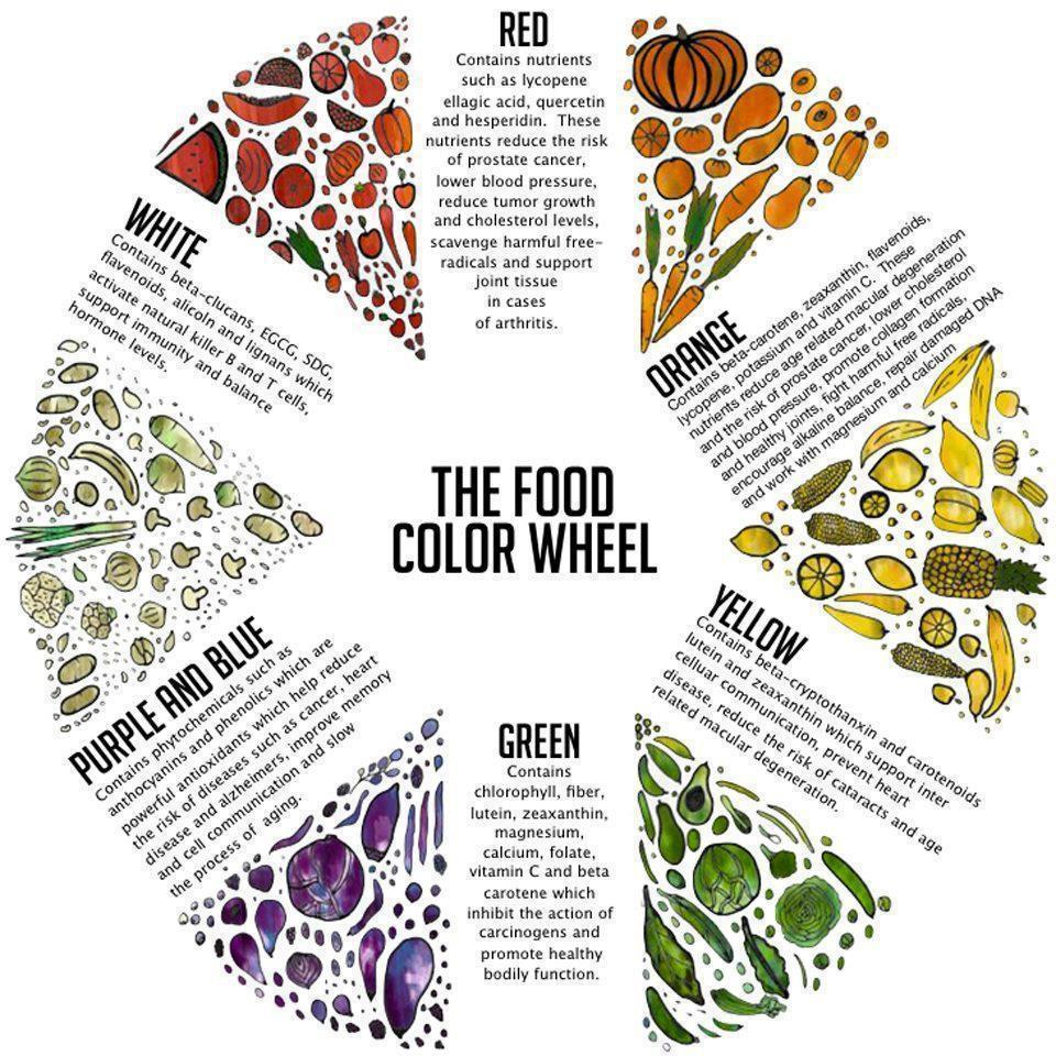 The Color Wheel Of Superfoods