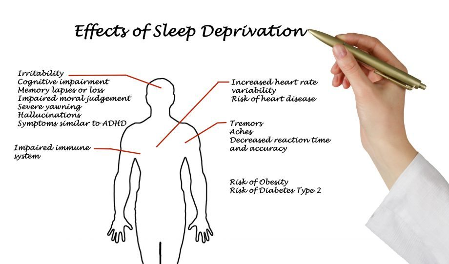 an analysis of the effects combination of severe sleep deprivation and extreme physical exercise