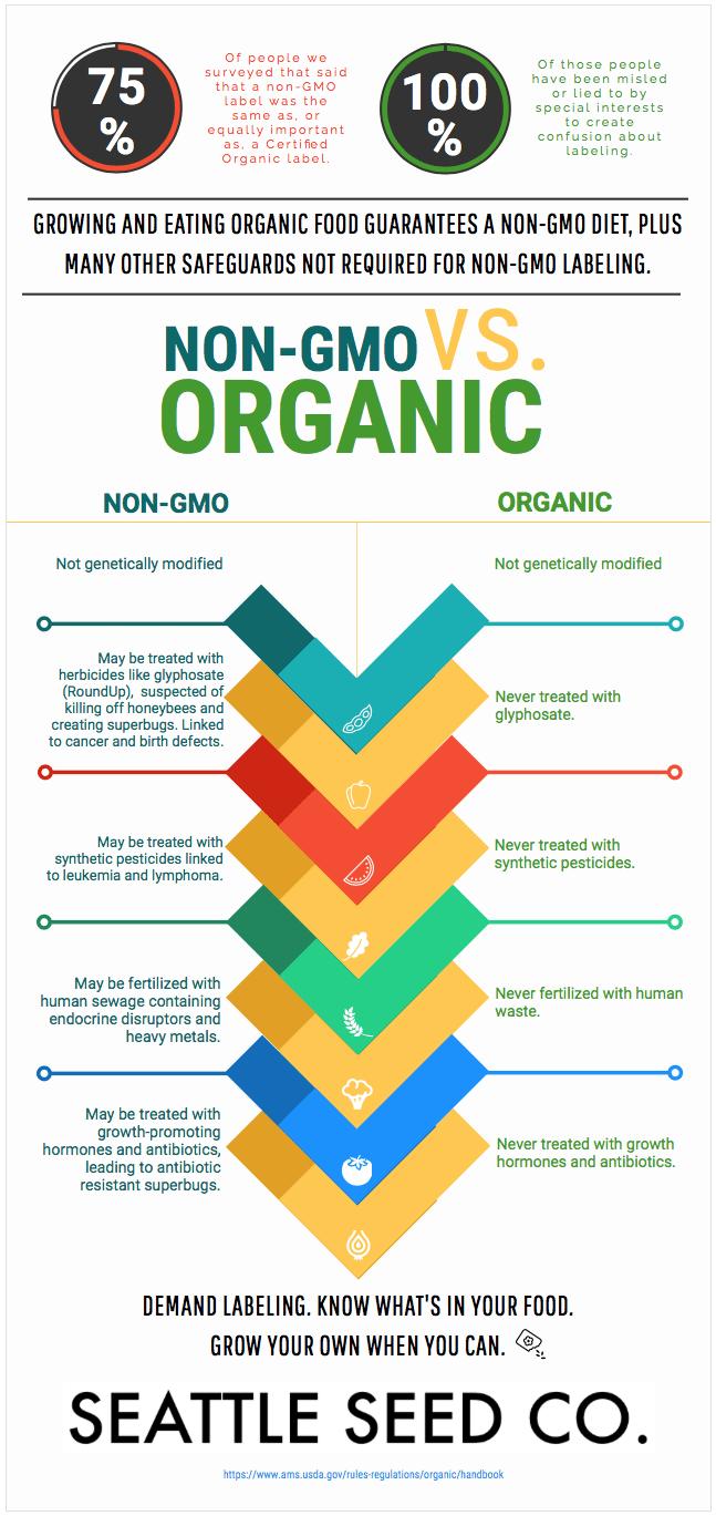 Naturally Grown Vs Organic